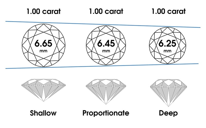 different size appearances for round diamonds based on the depth of cut