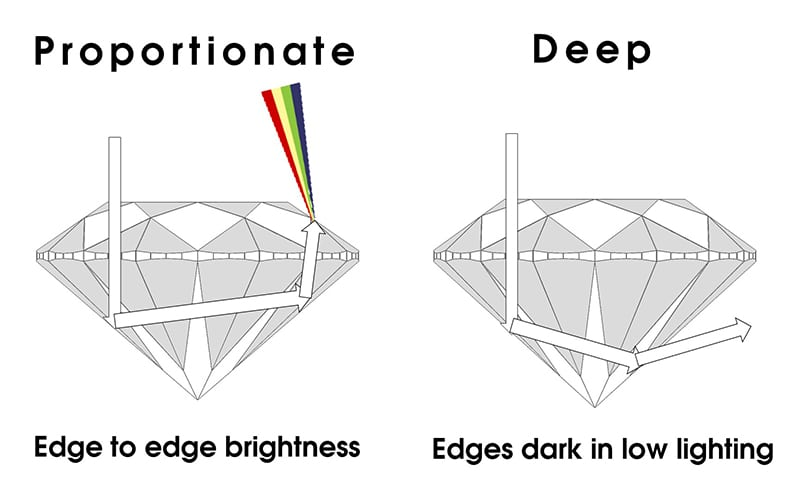 diagram showing the different ways different diamonds refracts light