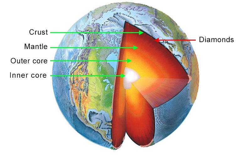 Graphic of Earth
