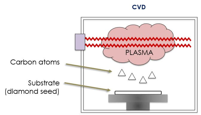a diagram of diamonds created by the CVD process