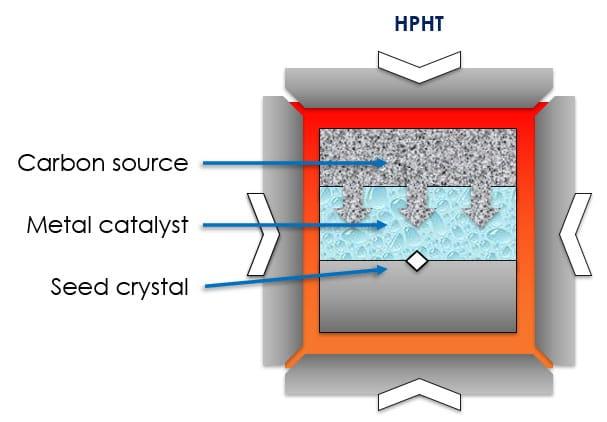 diagram of HPHT diamond creation