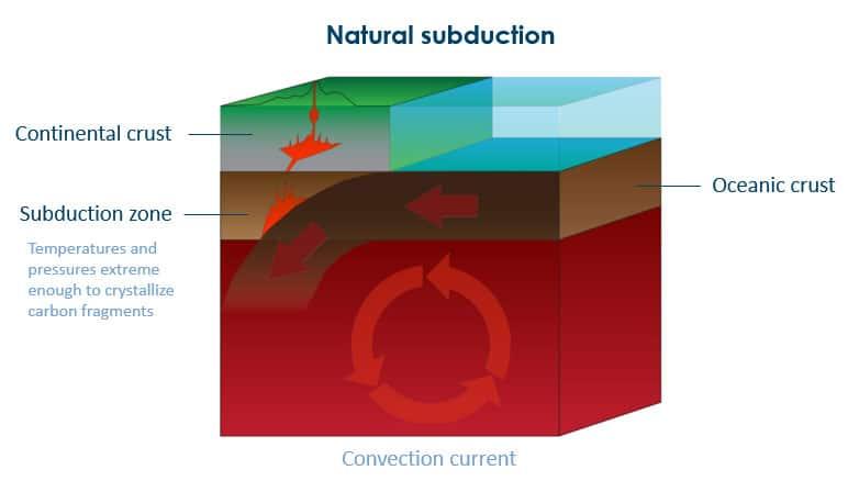 diagram of natural subduction