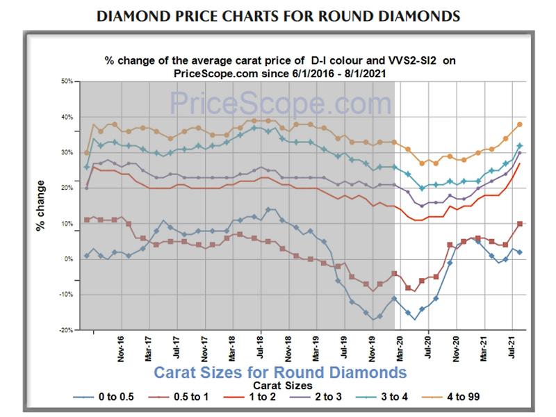 Retail diamond prices