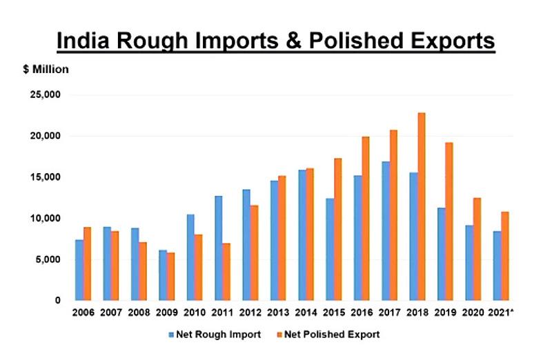 India rough import, export