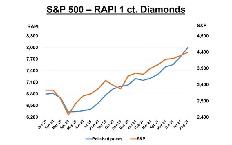 Diamonds and S&P500